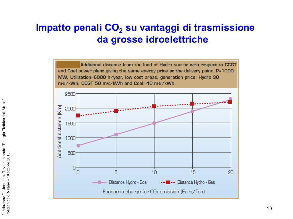 13 Fondazione De Januario - Tavola rotonda: Energia Elettrica dallAfrica Politecnico di Milano – 18 ottobre 2010 Impatto penali CO 2 su vantaggi di tr