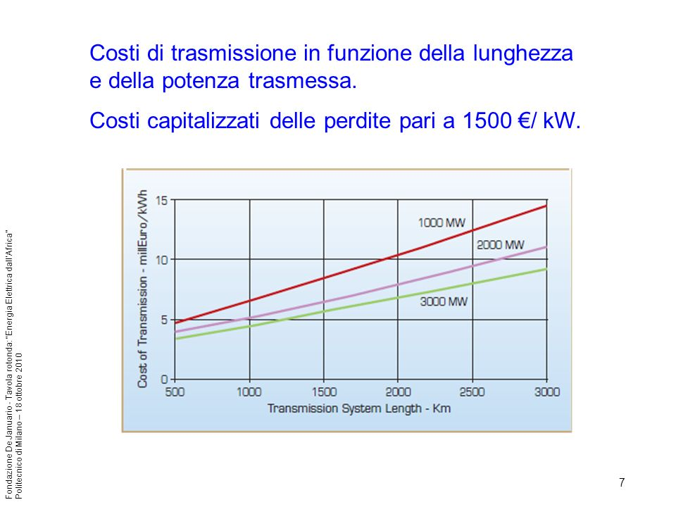 7 Fondazione De Januario - Tavola rotonda: Energia Elettrica dallAfrica Politecnico di Milano – 18 ottobre 2010 Costi di trasmissione in funzione della lunghezza e della potenza trasmessa.