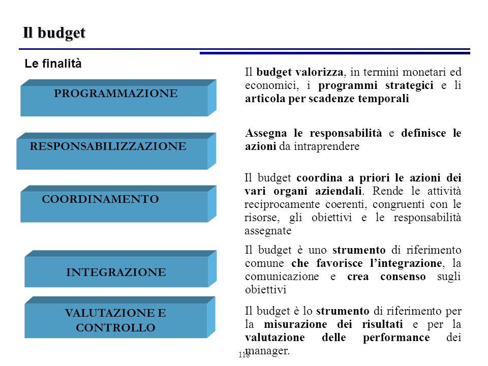 118 COORDINAMENTO Il budget coordina a priori le azioni dei vari organi aziendali.