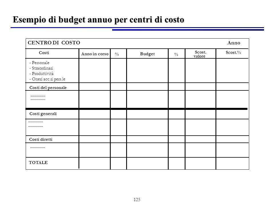 125 AnnoCENTRO DI COSTO Costi Anno in corso % Budget Scost.