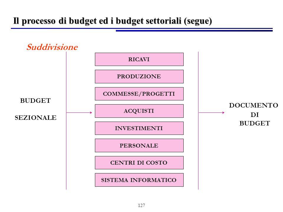 127 Suddivisione RICAVI PRODUZIONE COMMESSE/PROGETTI ACQUISTI INVESTIMENTI BUDGET SEZIONALE DOCUMENTO DI BUDGET PERSONALE CENTRI DI COSTO SISTEMA INFORMATICO Il processo di budget ed i budget settoriali (segue)