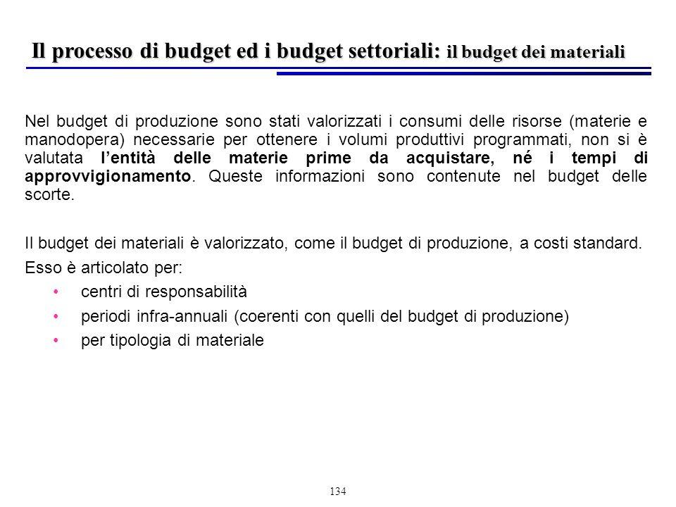 134 Nel budget di produzione sono stati valorizzati i consumi delle risorse (materie e manodopera) necessarie per ottenere i volumi produttivi programmati, non si è valutata lentità delle materie prime da acquistare, né i tempi di approvvigionamento.
