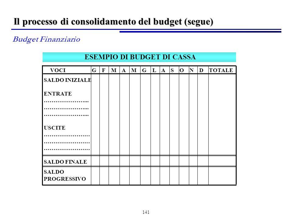 141 ESEMPIO DI BUDGET DI CASSA VOCI G F M A M G L A S O N D TOTALE SALDO INIZIALE ENTRATE …………………...