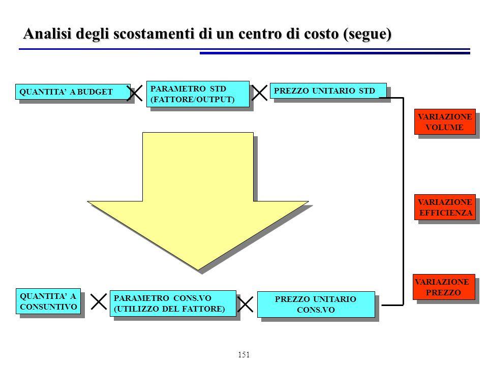 151 QUANTITA A BUDGET PARAMETRO STD (FATTORE/OUTPUT) PARAMETRO STD (FATTORE/OUTPUT) PREZZO UNITARIO STD QUANTITA A CONSUNTIVO QUANTITA A CONSUNTIVO PARAMETRO CONS.VO (UTILIZZO DEL FATTORE) PARAMETRO CONS.VO (UTILIZZO DEL FATTORE) PREZZO UNITARIO CONS.VO PREZZO UNITARIO CONS.VO VARIAZIONE VOLUME VARIAZIONE VOLUME VARIAZIONE EFFICIENZA VARIAZIONE EFFICIENZA VARIAZIONE PREZZO VARIAZIONE PREZZO Analisi degli scostamenti di un centro di costo (segue)