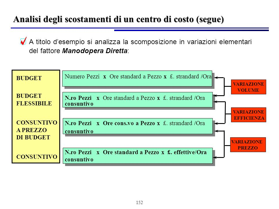 152 A titolo desempio si analizza la scomposizione in variazioni elementari del fattore Manodopera Diretta: BUDGET FLESSIBILE CONSUNTIVO A PREZZO DI BUDGET CONSUNTIVO Numero Pezzi x Ore standard a Pezzo x £.
