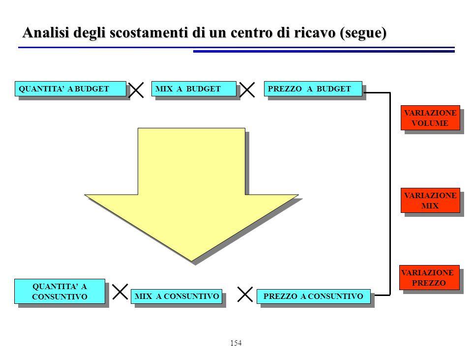 154 QUANTITA A BUDGET MIX A BUDGET PREZZO A BUDGET QUANTITA A CONSUNTIVO QUANTITA A CONSUNTIVO MIX A CONSUNTIVO PREZZO A CONSUNTIVO VARIAZIONE VOLUME VARIAZIONE VOLUME VARIAZIONE MIX VARIAZIONE MIX VARIAZIONE PREZZO VARIAZIONE PREZZO Analisi degli scostamenti di un centro di ricavo (segue)