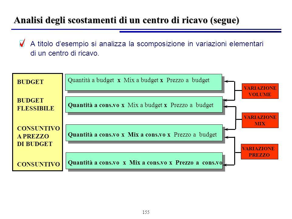 155 BUDGET FLESSIBILE CONSUNTIVO A PREZZO DI BUDGET CONSUNTIVO Quantità a budget x Mix a budget x Prezzo a budget Quantità a cons.vo x Mix a budget x Prezzo a budget Quantità a cons.vo x Mix a cons.vo x Prezzo a budget Quantità a cons.vo x Mix a cons.vo x Prezzo a cons.vo VARIAZIONE VOLUME VARIAZIONE MIX VARIAZIONE PREZZO A titolo desempio si analizza la scomposizione in variazioni elementari di un centro di ricavo.