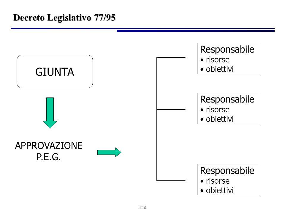 158 Decreto Legislativo 77/95 GIUNTA Responsabile risorse obiettivi APPROVAZIONE P.E.G.