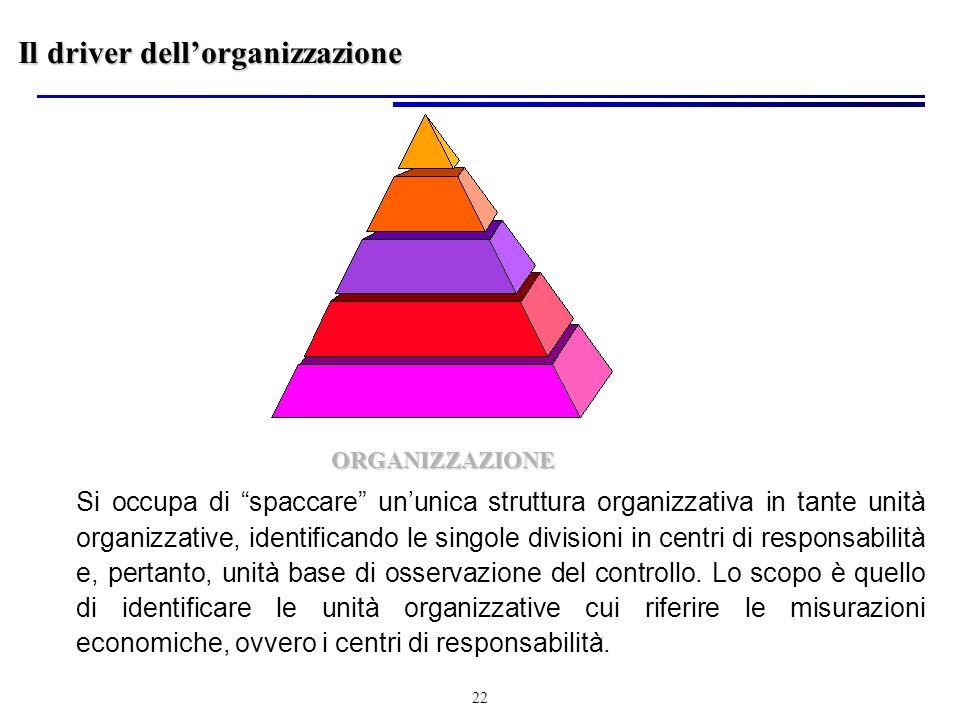 22 ORGANIZZAZIONE Si occupa di spaccare ununica struttura organizzativa in tante unità organizzative, identificando le singole divisioni in centri di responsabilità e, pertanto, unità base di osservazione del controllo.