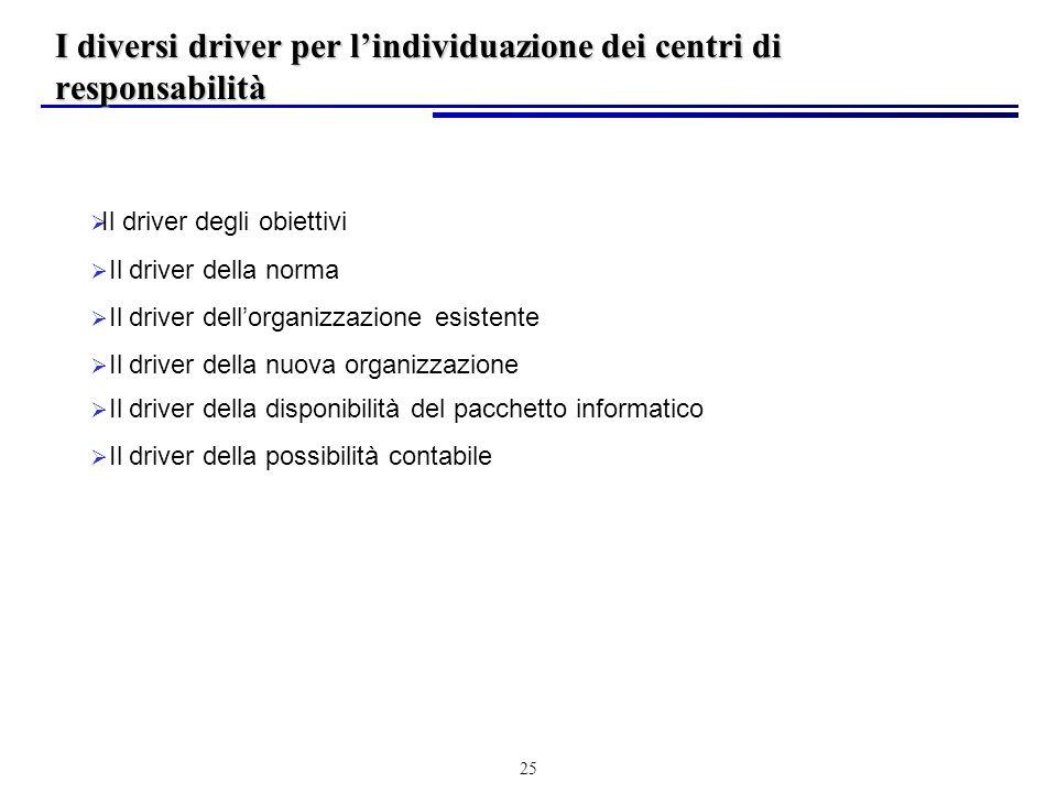 25 Il driver degli obiettivi Il driver della norma Il driver dellorganizzazione esistente Il driver della nuova organizzazione Il driver della disponibilità del pacchetto informatico Il driver della possibilità contabile I diversi driver per lindividuazione dei centri di responsabilità