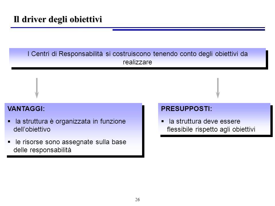 26 I Centri di Responsabilità si costruiscono tenendo conto degli obiettivi da realizzare VANTAGGI: la struttura è organizzata in funzione dellobiettivo le risorse sono assegnate sulla base delle responsabilità VANTAGGI: la struttura è organizzata in funzione dellobiettivo le risorse sono assegnate sulla base delle responsabilità PRESUPPOSTI: la struttura deve essere flessibile rispetto agli obiettivi PRESUPPOSTI: la struttura deve essere flessibile rispetto agli obiettivi Il driver degli obiettivi