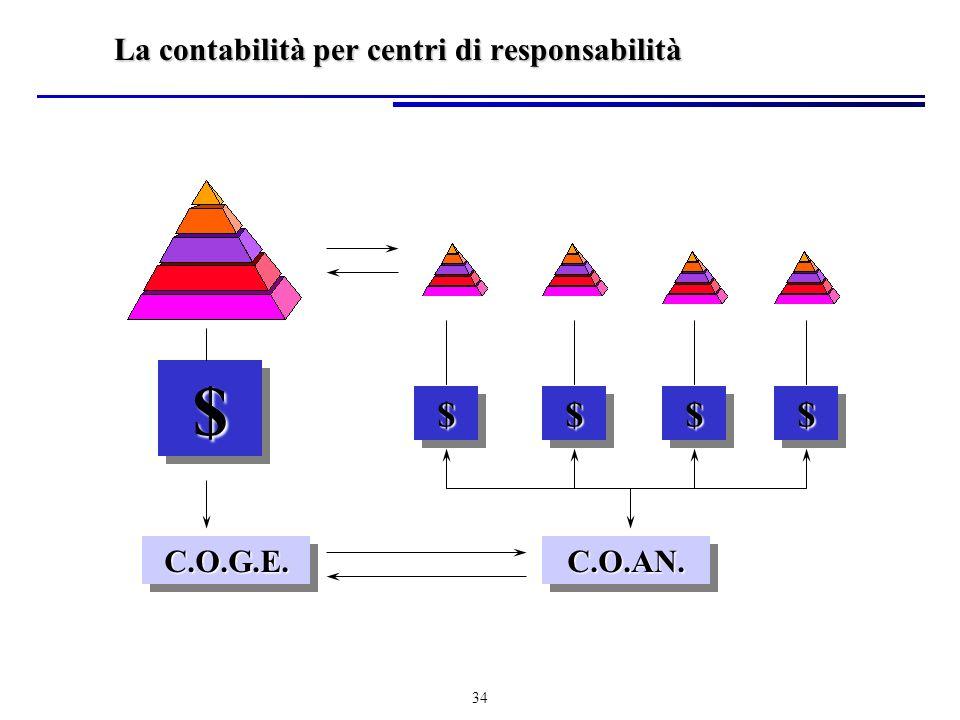 34 $$$$$$$$ $$ C.O.G.E.C.O.G.E.C.O.AN.C.O.AN. La contabilità per centri di responsabilità