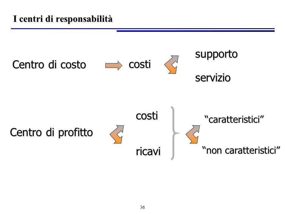 36 I centri di responsabilità Centro di costo Centro di profitto costi costi ricavi caratteristici non caratteristici supporto servizio