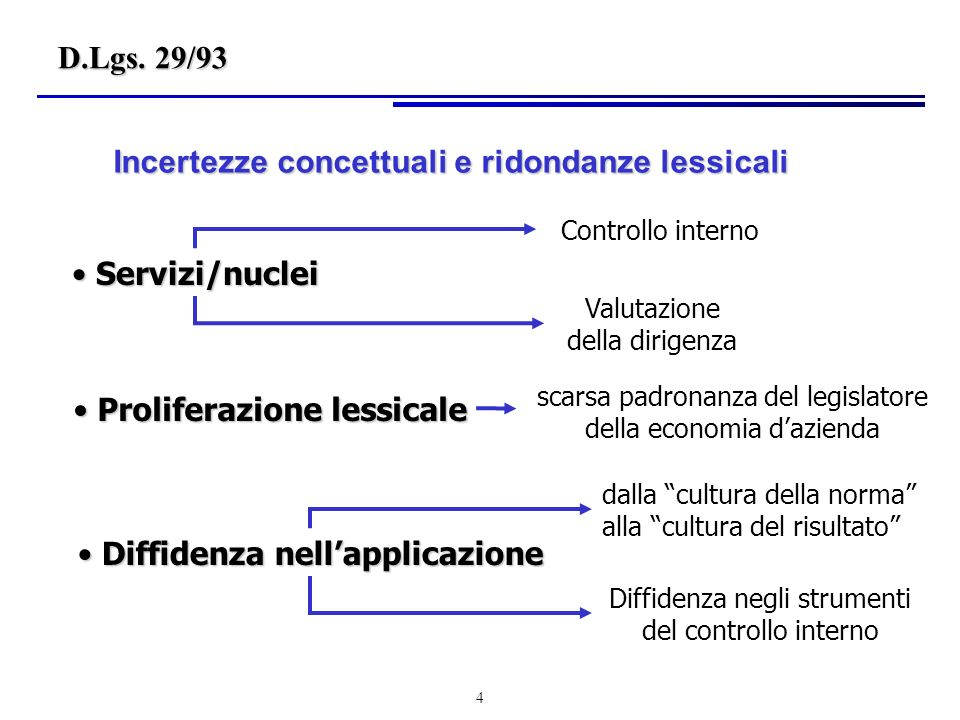 115 Il sistema unico diviso è caratterizzato dalla divisione dei conti in due tronconi: uno che abbraccia i conti tipici della COGE, impostata secondo i principi del sistema del reddito e che rileva i fatti esterni; laltro che rileva i fatti interni.