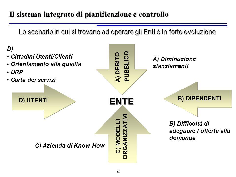 52 Lo scenario in cui si trovano ad operare gli Enti è in forte evoluzione ENTE A) DEBITO PUBBLICO A) Diminuzione stanziamenti B) DIPENDENTI B) Difficoltà di adeguare lofferta alla domanda C) MODELLI ORGANIZZATIVI C) Azienda di Know-How D) UTENTI D) Cittadini Utenti/Clienti Orientamento alla qualità URP Carta dei servizi Il sistema integrato di pianificazione e controllo