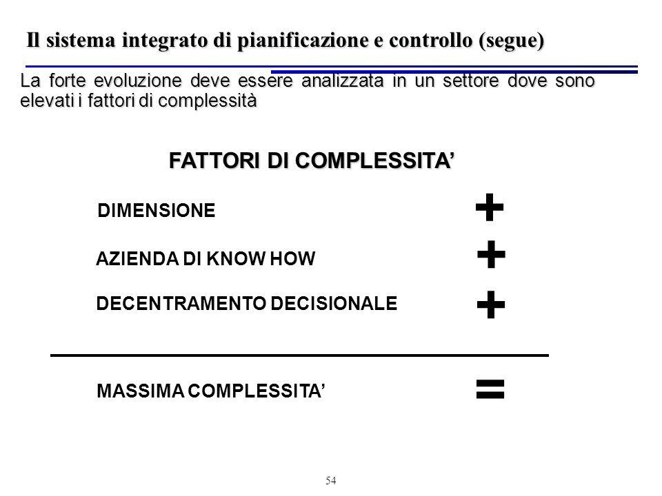 54 La forte evoluzione deve essere analizzata in un settore dove sono elevati i fattori di complessità DIMENSIONE + AZIENDA DI KNOW HOW MASSIMA COMPLESSITA DECENTRAMENTO DECISIONALE FATTORI DI COMPLESSITA + + = Il sistema integrato di pianificazione e controllo (segue)