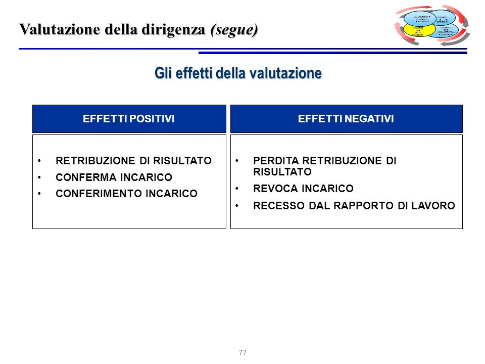 77 EFFETTI POSITIVIEFFETTI NEGATIVI RETRIBUZIONE DI RISULTATO CONFERMA INCARICO CONFERIMENTO INCARICO PERDITA RETRIBUZIONE DI RISULTATO REVOCA INCARICO RECESSO DAL RAPPORTO DI LAVORO Gli effetti della valutazione Valutazione della dirigenza (segue) CONTROLLO REG.