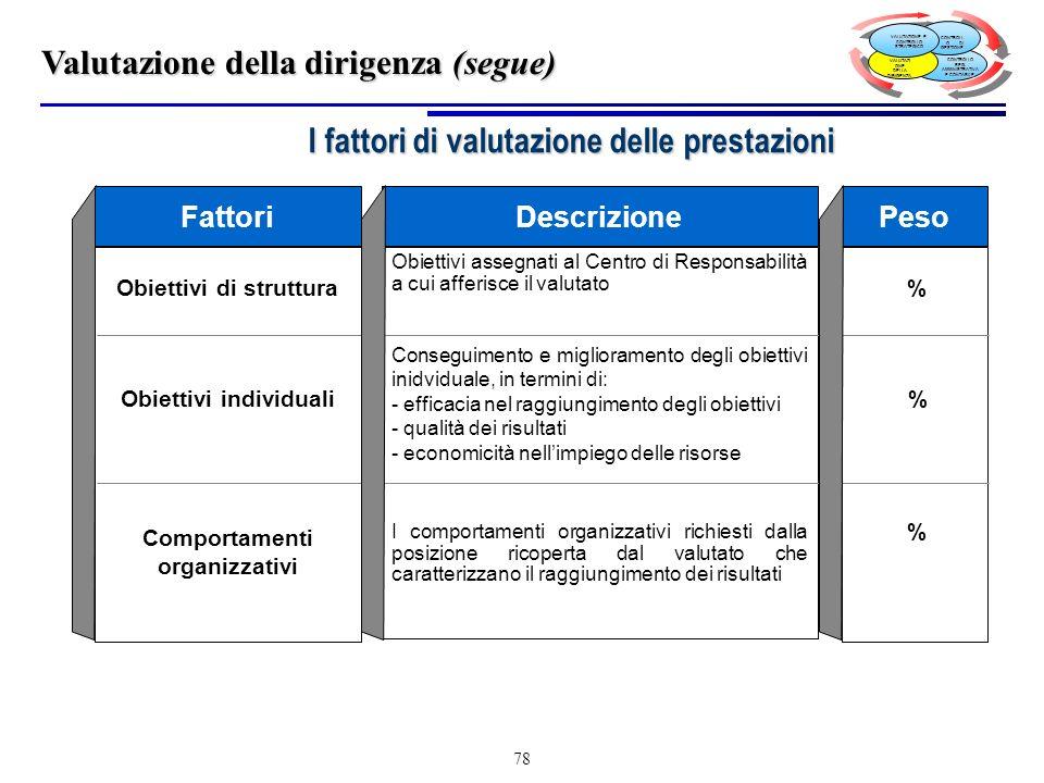78 I fattori di valutazione delle prestazioni Fattori Obiettivi di struttura Obiettivi individuali Comportamenti organizzativi Obiettivi assegnati al Centro di Responsabilità a cui afferisce il valutato Conseguimento e miglioramento degli obiettivi inidviduale, in termini di: - efficacia nel raggiungimento degli obiettivi - qualità dei risultati - economicità nellimpiego delle risorse I comportamenti organizzativi richiesti dalla posizione ricoperta dal valutato che caratterizzano il raggiungimento dei risultati DescrizionePeso % Valutazione della dirigenza (segue) CONTROLLO REG.