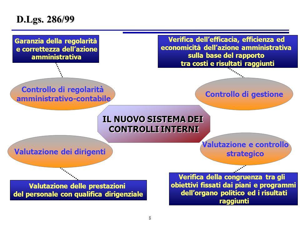 119 Assegnazioneresponsabilità Accordo per risultati e risorse Riconoscimento dei risultati Responsabilizzazione Le finalità (segue) Il budget (segue)