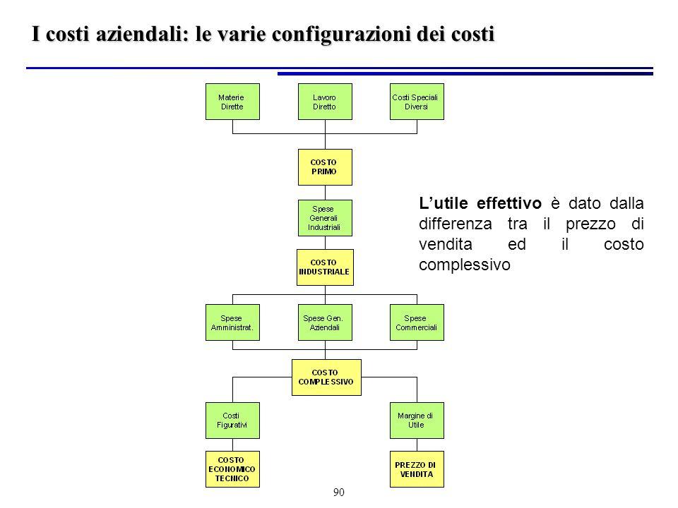 90 I costi aziendali: le varie configurazioni dei costi Lutile effettivo è dato dalla differenza tra il prezzo di vendita ed il costo complessivo