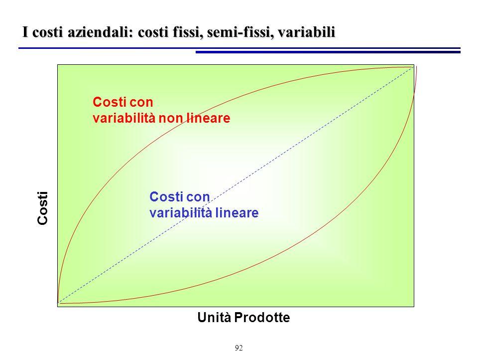 92 I costi aziendali: costi fissi, semi-fissi, variabili Unità Prodotte Costi Costi con variabilità lineare Costi con variabilità non lineare