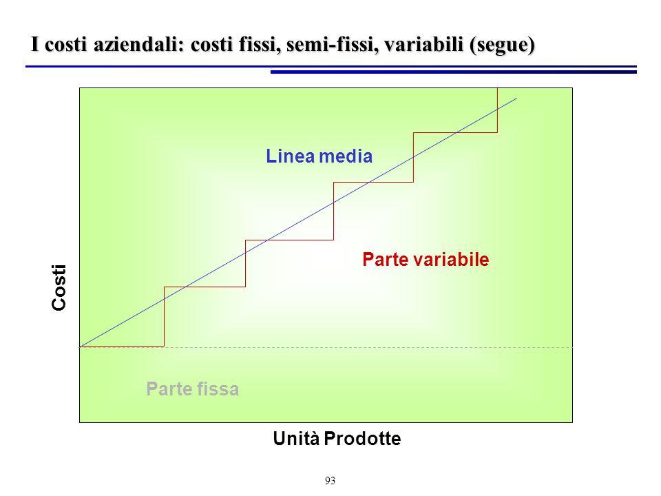 93 Unità Prodotte Costi Parte fissa Parte variabile Linea media I costi aziendali: costi fissi, semi-fissi, variabili (segue)