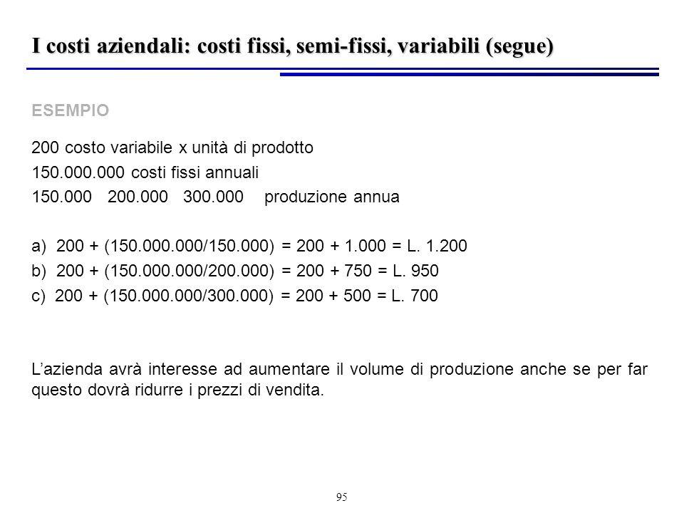 95 ESEMPIO 200 costo variabile x unità di prodotto 150.000.000 costi fissi annuali 150.000 200.000 300.000 produzione annua a) 200 + (150.000.000/150.000) = 200 + 1.000 = L.