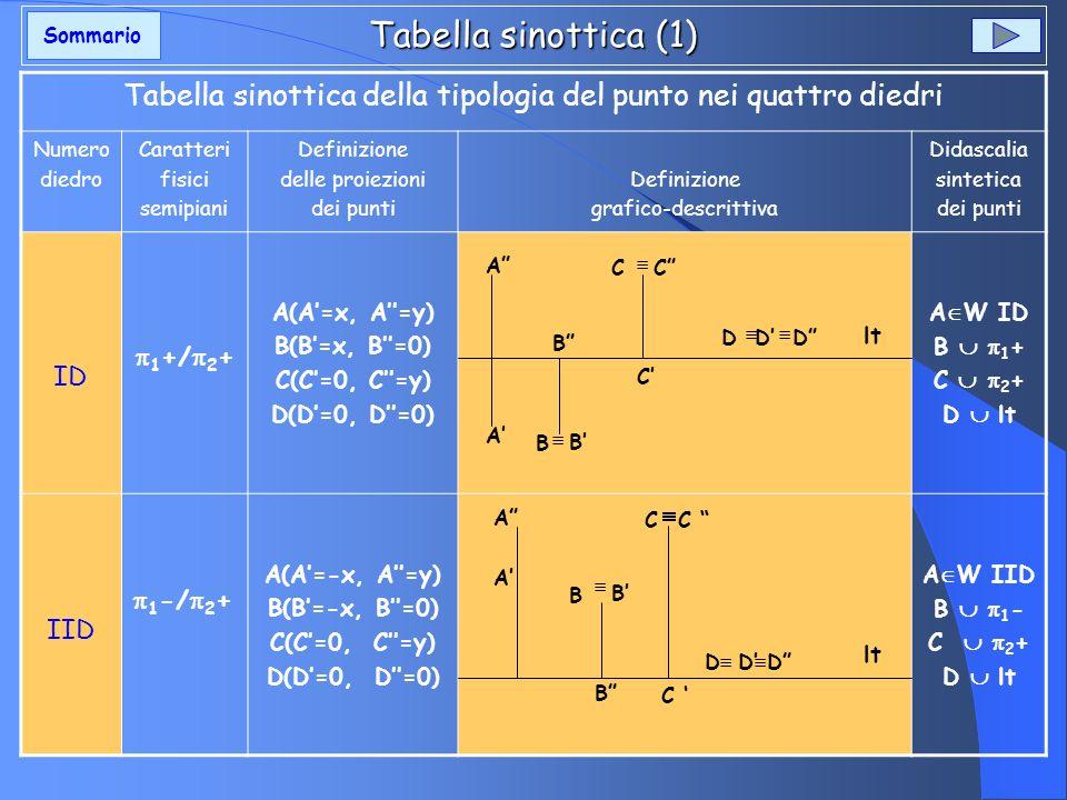 Tabella sinottica (1) Tabella sinottica della tipologia del punto nei quattro diedri Numero diedro Caratteri fisici semipiani Definizione delle proiez
