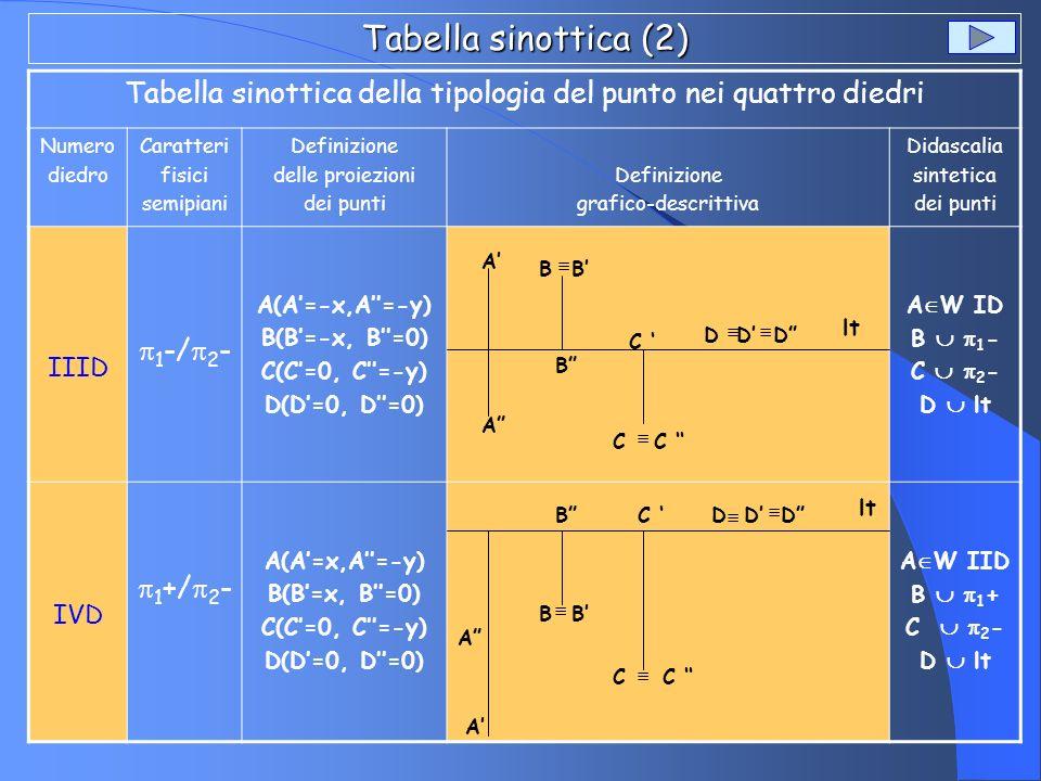 Tabella sinottica (2) Tabella sinottica della tipologia del punto nei quattro diedri Numero diedro Caratteri fisici semipiani Definizione delle proiez