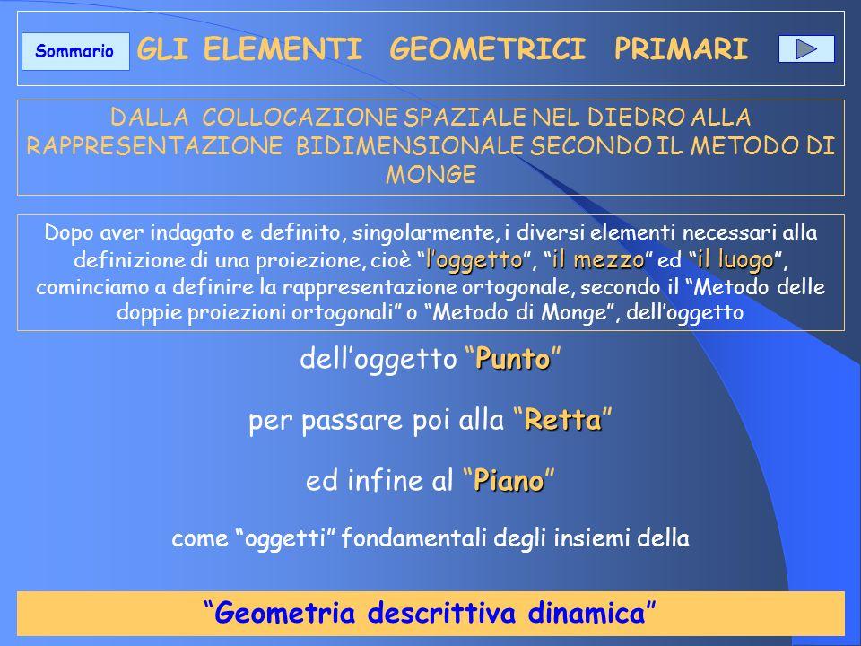 Sintesi sulla tipologia del punto Da quanto sopra si evince che le possibili posizioni di un punto, in ogni diedro sono QUATTRO Esse rappresentano la tipologia fondamentale dellelemento geometrico primitivo relative ad ogni specifico diedro Se caratterizziamo, quindi, il valore numerico assoluto delle due proiezioni con i segni fisici di ogni diedro, allora, oltre la tipologia del punto, possiamo definire anche la collocazione spaziale di questo nello specifico diedro come negli esempi di seguito.