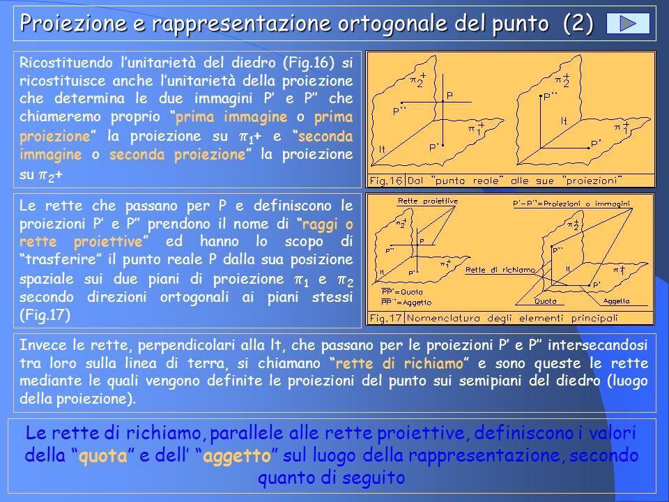 Proiezione e rappresentazione ortogonale del punto (3) Proiezione e rappresentazione ortogonale del punto (3) Il punto P reale, infatti, comunque collocato nello spazio del diedro, sarà distante una certa misura dai piani di proiezione 1 e 2.