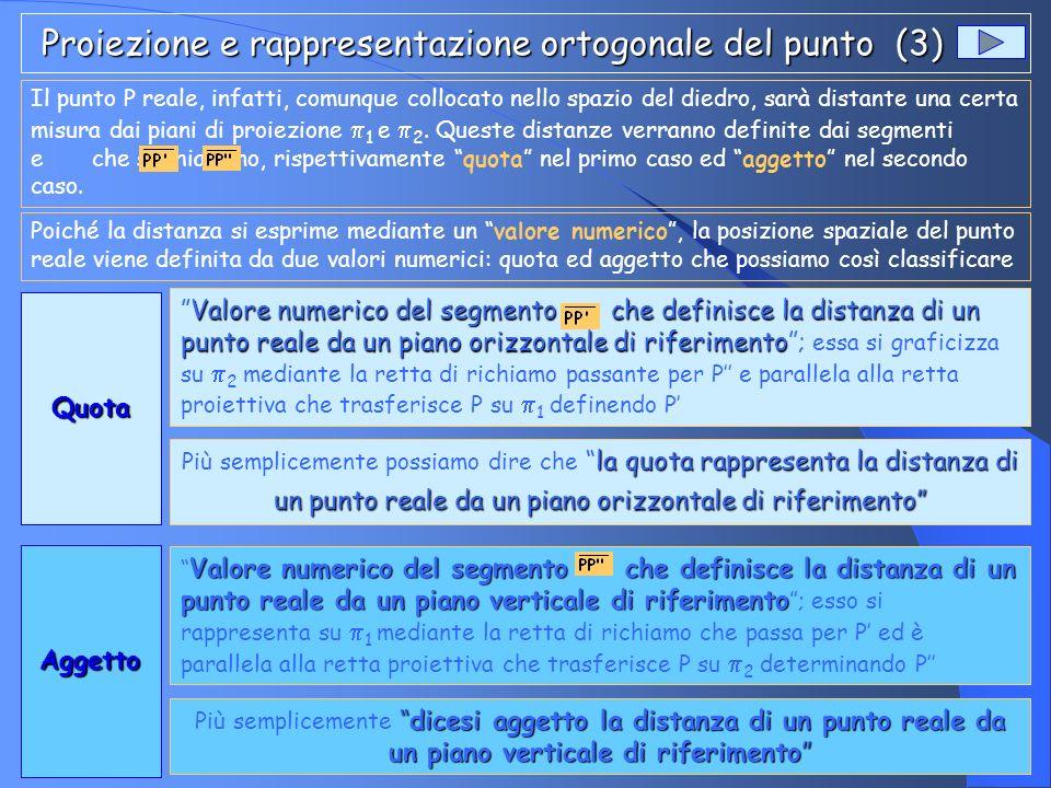 Proiezione e rappresentazione ortogonale del punto (3) Proiezione e rappresentazione ortogonale del punto (3) Il punto P reale, infatti, comunque coll
