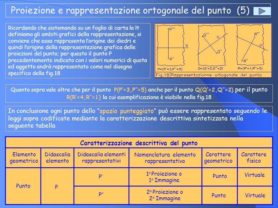 Tipologia del punto (1) Dopo aver descritto il diedro come luogo delle proiezioni, i relativi elementi grafico-rappresentativi e il punto con le sue caratteristiche geometriche e descrittive, è bene ricercare e definire una possibile tipologia dellelemento geometrico fondamentale in modo tale da poterne ottenere una classificazione sintetica, chiara e di riferimento costante Come è stato analizzato nel paragrafo precedente, la collocazione spaziale di un punto è definita da duevalori numerici denominati, nello specifico quota ed aggetto.Questi valori numerici rappresentando delle distanze, possono essere uguali o diversi da zero se riferiti agli elementi geometrici che costituiscono i diedri (semipiani di proiezione e linea di terra).