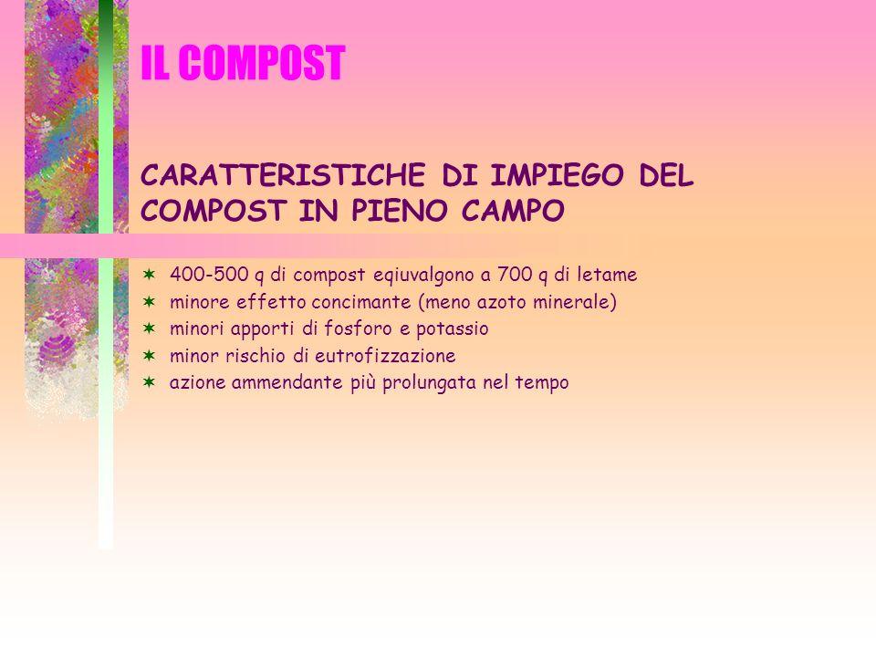 IL COMPOST CARATTERISTICHE DI IMPIEGO DEL COMPOST IN PIENO CAMPO 400-500 q di compost eqiuvalgono a 700 q di letame minore effetto concimante (meno az