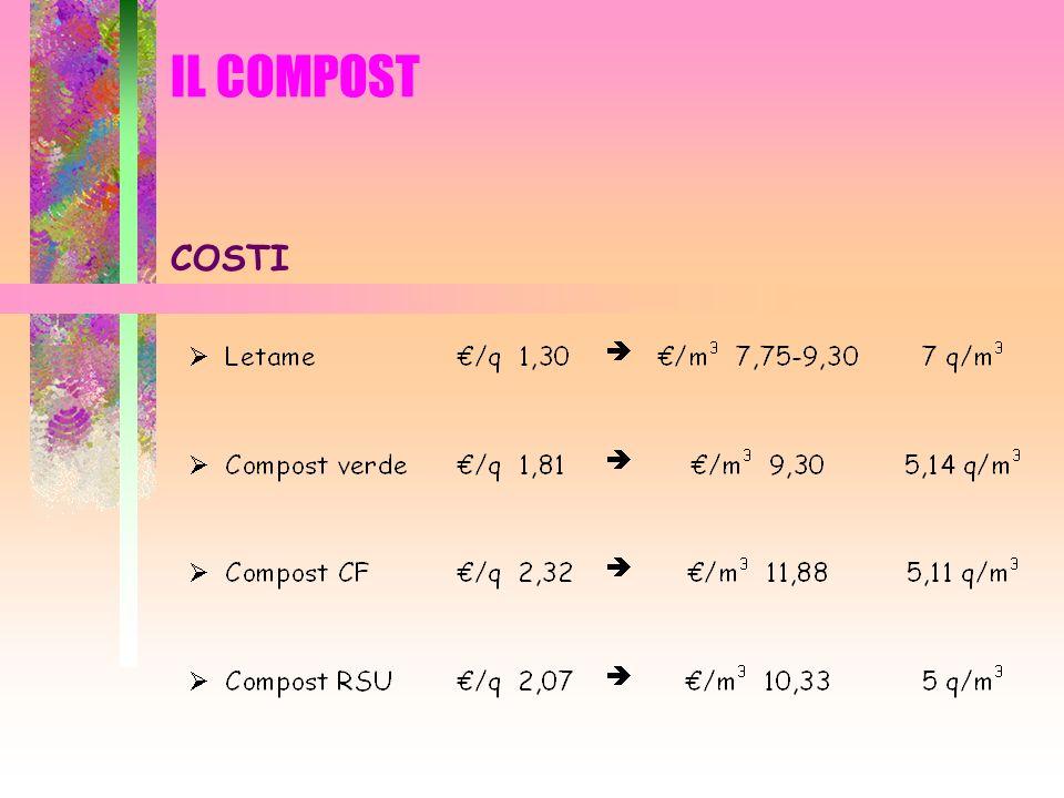 IL COMPOST COSTI