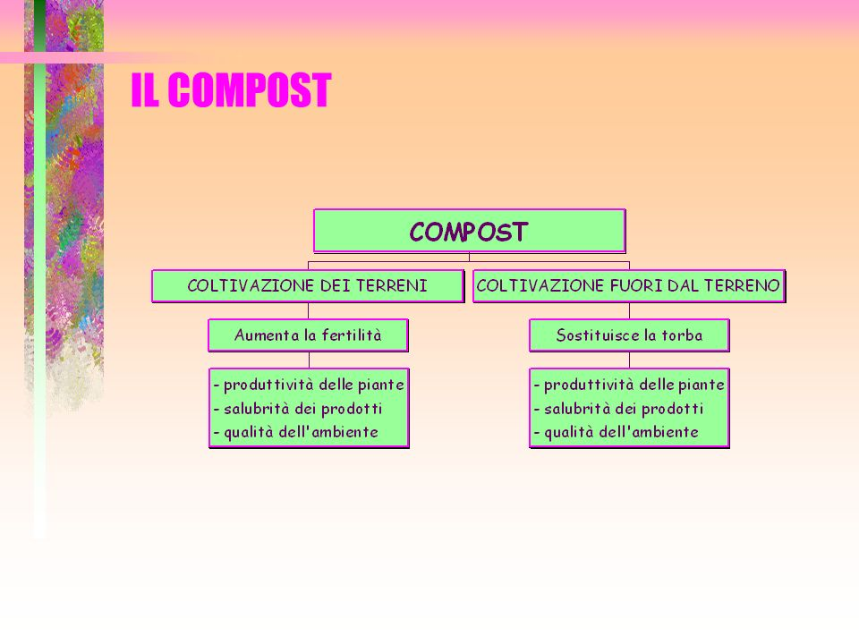 MISCELA DI PARTENZA COMPOSIZIONE La composizione dipende da: disponibilità di ciascuna materia prima caratteristiche fisiche e chimiche obiettivo di qualità del compost finale La miscela di partenza deve avere: da (densità apparente ovvero il peso specifico) < 0,7 t/m 3 umidità: 40-65 % C/N (carbonio/azoto): 25-35 In caso di nuovi apporti, la miscela deve essere omogenea, cioè costituita dagli stessi componenti di partenza, per via delle diverse reazioni che ogni prodotto ha.
