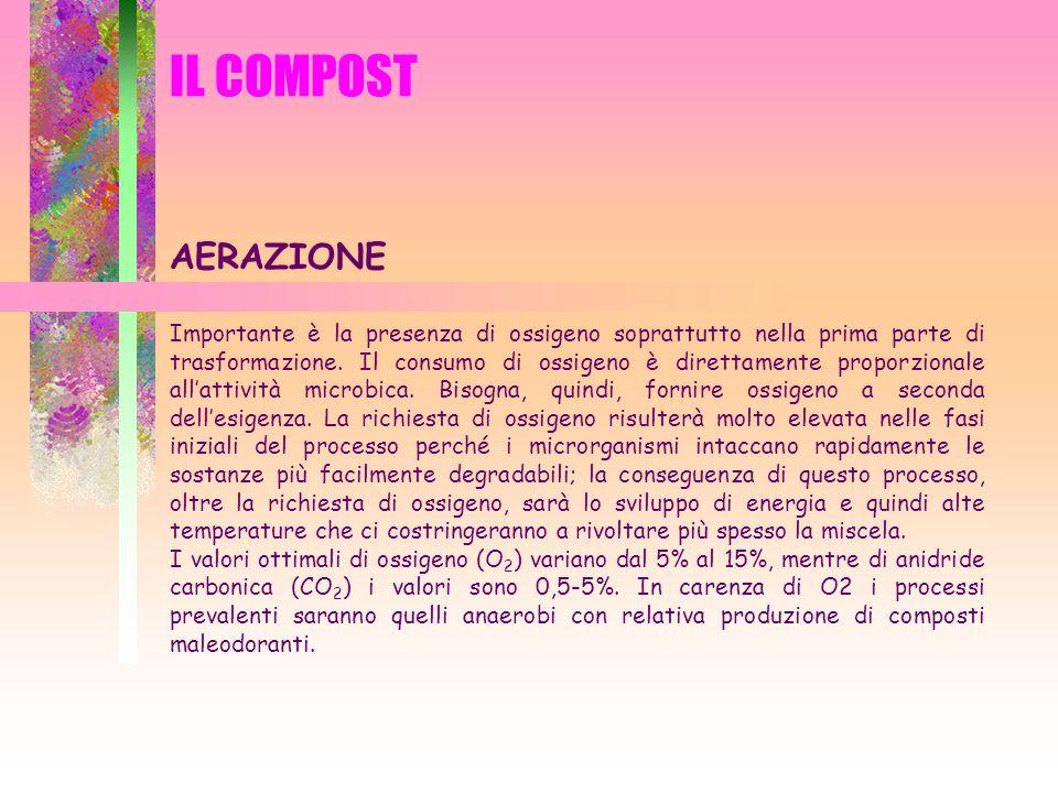 IL COMPOST IMPIEGHI DEL COMPOST CONCIMAZIONE LOCALIZZATA IN BUCA Frutti/viticoltura Vivaismo frutticolo Piante ornamentali Piante forestali
