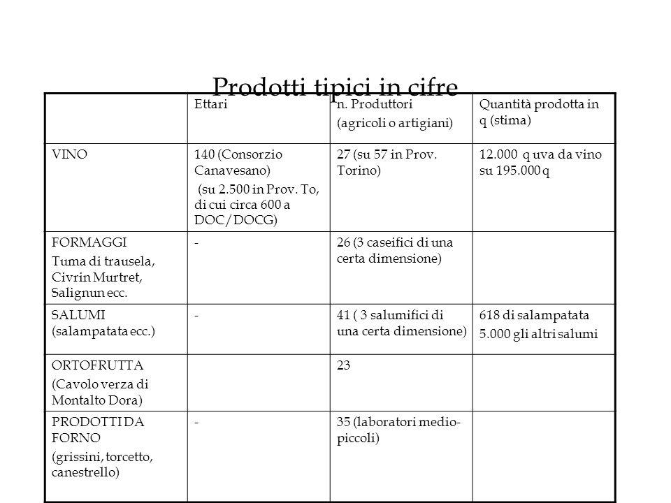 Prodotti tipici in cifre Ettarin. Produttori (agricoli o artigiani) Quantità prodotta in q (stima) VINO140 (Consorzio Canavesano) (su 2.500 in Prov. T