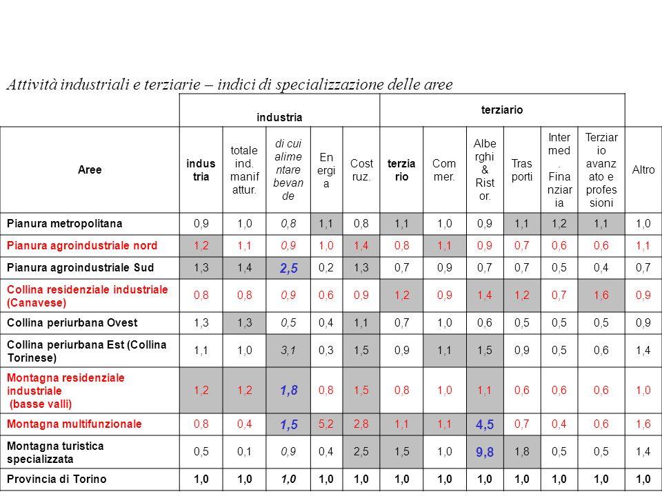 Approfondimento aziende agroalimentari Sono l1% (contro una percentuale maggiore del 40% per le industrie meccaniche) (dati Confindustria, 2004): Molini (Roccati, di Piova, Motta Fré..) Caseificio Longo, Latteria Canavesana (Bosconero, Volpiano), caseificio Valle Sacra Pasquettaz (Carema) Salumifici artigianali: M.A.B carni, Moriondo, salumificio Perotti