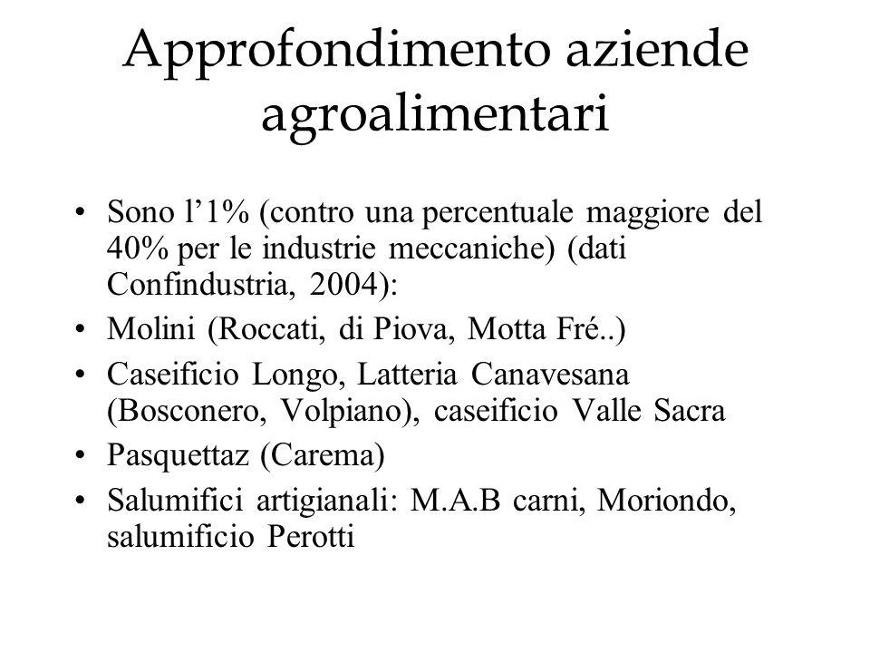 Approfondimento aziende agroalimentari Sono l1% (contro una percentuale maggiore del 40% per le industrie meccaniche) (dati Confindustria, 2004): Moli