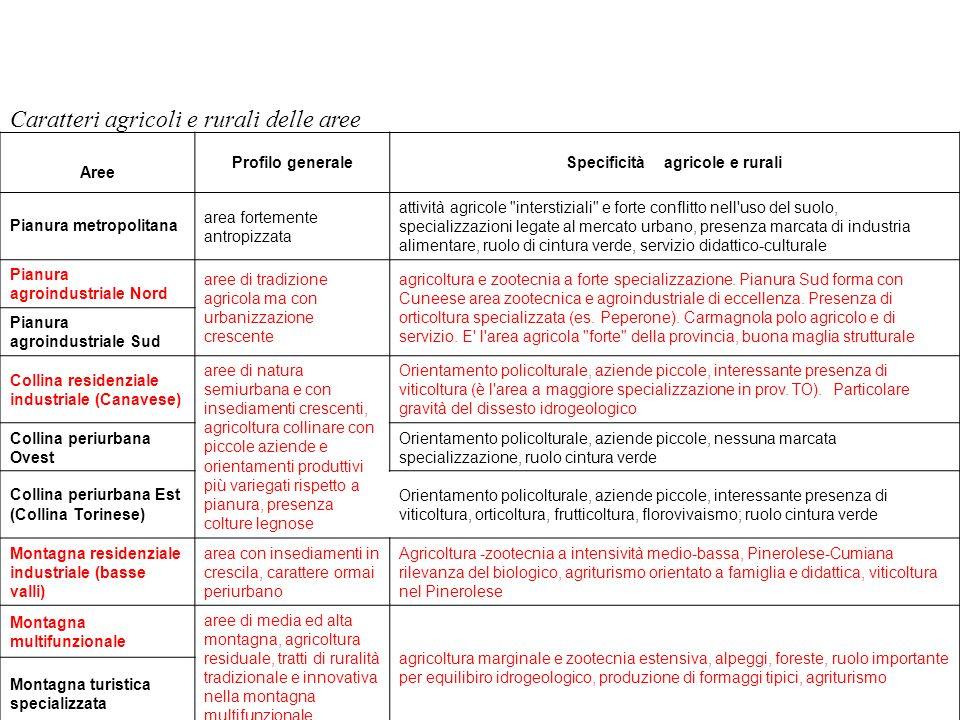 Caratteri agricoli e rurali delle aree Aree Profilo generaleSpecificità agricole e rurali Pianura metropolitana area fortemente antropizzata attività