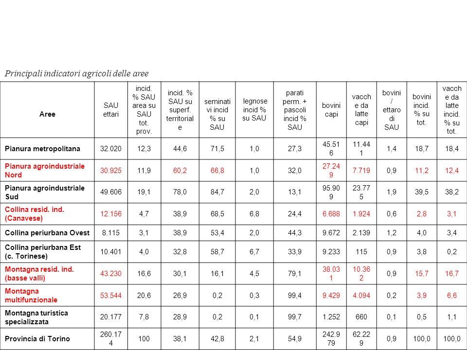 Principali indicatori agricoli delle aree Aree SAU ettari incid. % SAU area su SAU tot. prov. incid. % SAU su superf. territorial e seminati vi incid