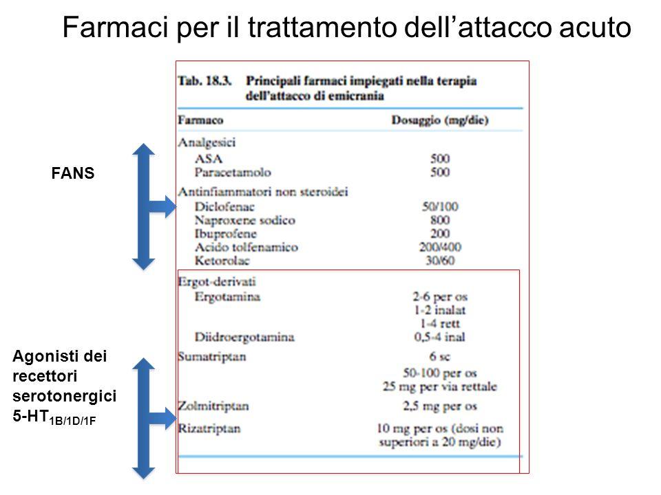 Farmaci per il trattamento dellattacco acuto Agonisti dei recettori serotonergici 5-HT 1B/1D/1F FANS