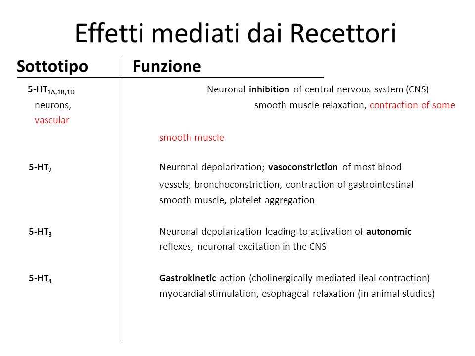 Effetti mediati dai Recettori Sottotipo Funzione 5-HT 1A,1B,1D Neuronal inhibition of central nervous system (CNS) neurons, smooth muscle relaxation,