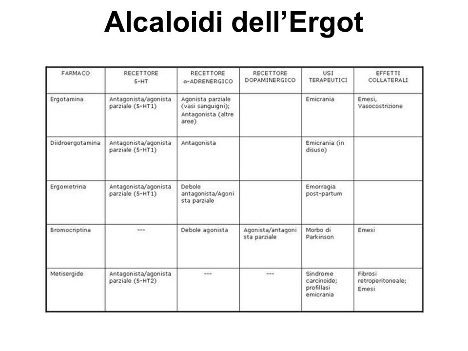Alcaloidi dellErgot
