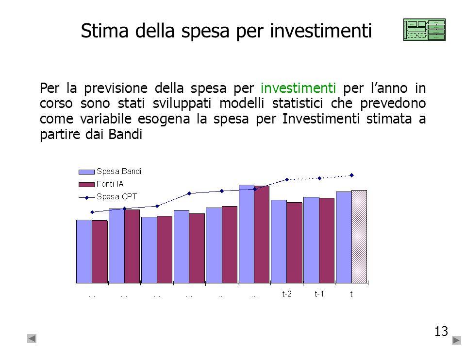 13 Stima della spesa per investimenti Per la previsione della spesa per investimenti per lanno in corso sono stati sviluppati modelli statistici che p