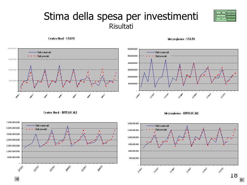 18 Stima della spesa per investimenti Risultati ….. … ……….. ….. …. ….. …. …….. …… …….