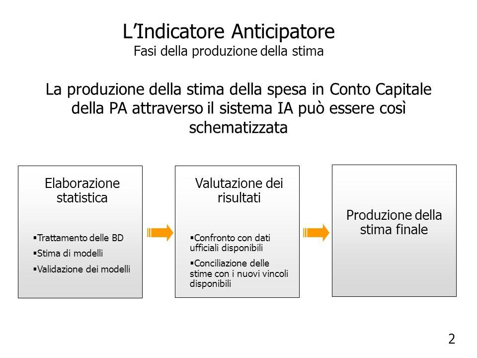 Stima della spesa per investimenti Validazione dei modelli In particolare, ciò che può cambiare nel tempo è: la disponibilità e la qualità dei dati di input del modello; la configurazione del set di variabili esplicative ; lintensità e/o il segno della relazione che intercorre tra la variabile dipendente e le esplicative inserite nel modello; lampiezza dellintervallo temporale che intercorre tra specifici impulsi (questa ultima considerazione si ripercuote sulla struttura dei lags associati alle variabili del modello); la comparsa di improvvisi fenomeni di shock, con conseguente salto nei livelli di determinate variabili inserite nel modello; Segue slide 54