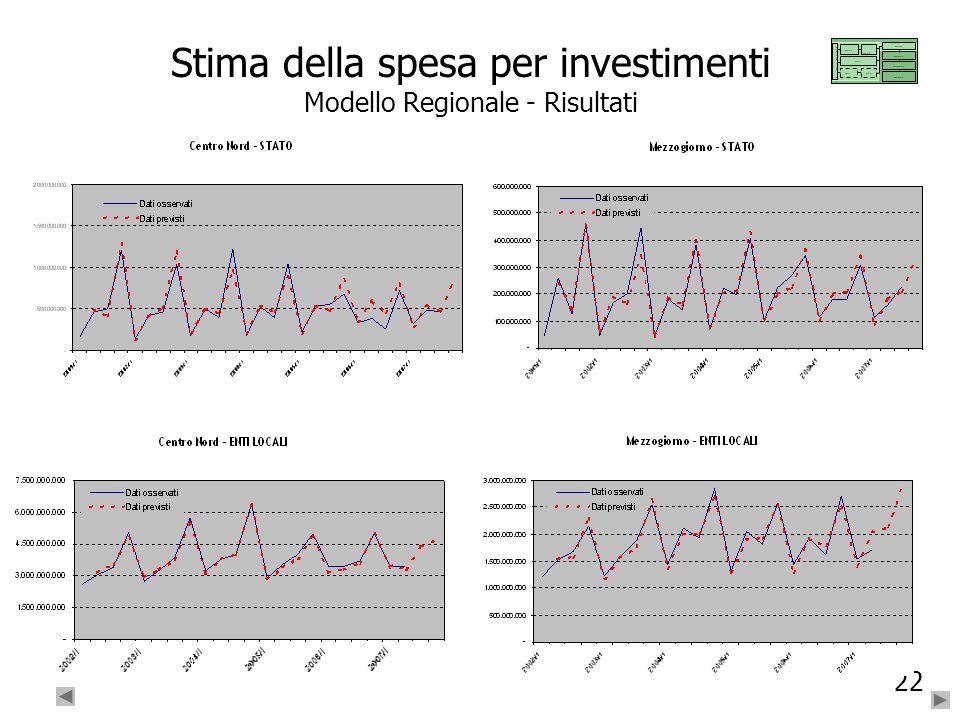 22 Stima della spesa per investimenti Modello Regionale - Risultati ….. … ……….. ….. …. ….. …. …….. …… …….