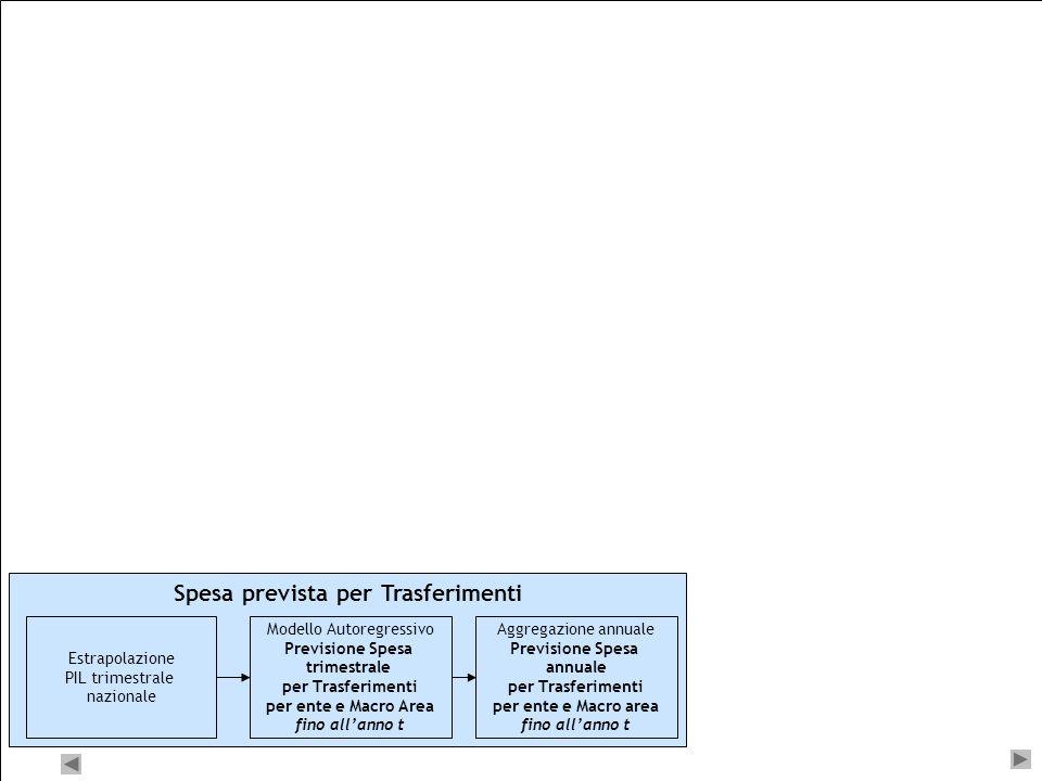 23 Sistema di previsione Indicatore Anticipatore Spesa annuale CPT per Investimenti e Trasferimenti per ente e Macro Area fino allanno t - 1 Modello A